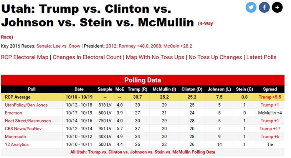 Utah polls