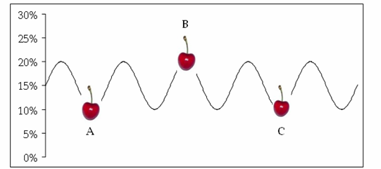 cherry-picking-peaks-and-troughs