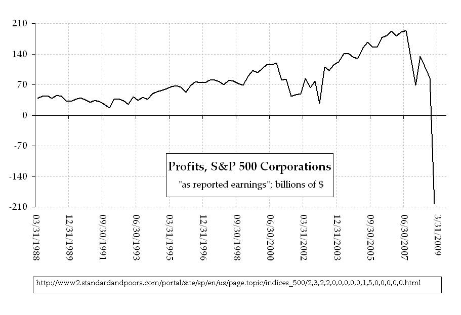 SP-500-profits