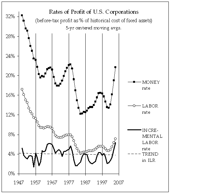 rates-of-profit