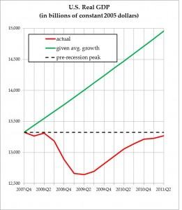 U.S.-Real-GDP-261×300