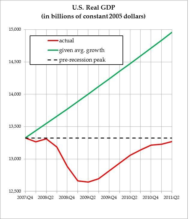 U.S.-Real-GDP