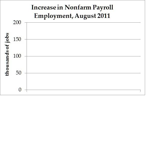 employment-growth