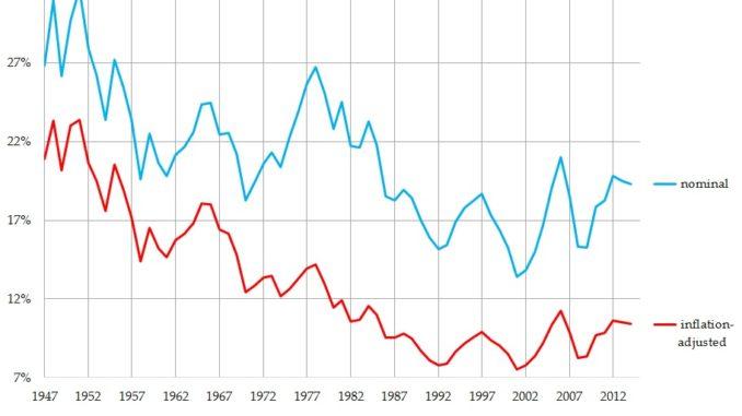 Rectenwald-article-graph-rvsd-7.4.16-678×381