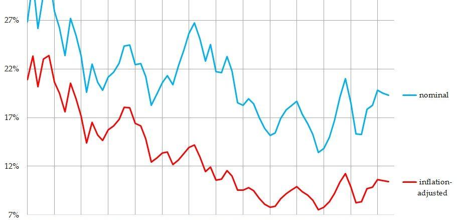 Rectenwald-article-graph-rvsd-7.4.16-911×438