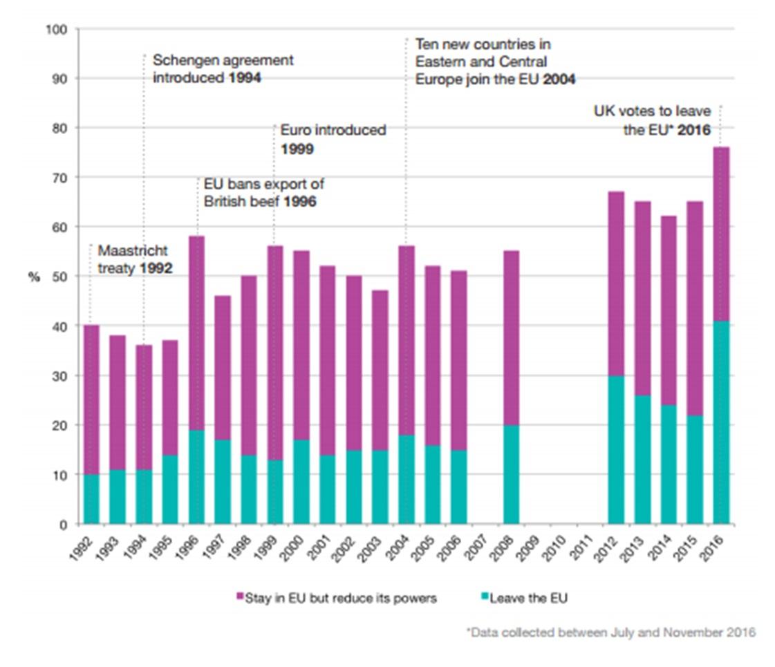 bar graph, WSS Brexit article
