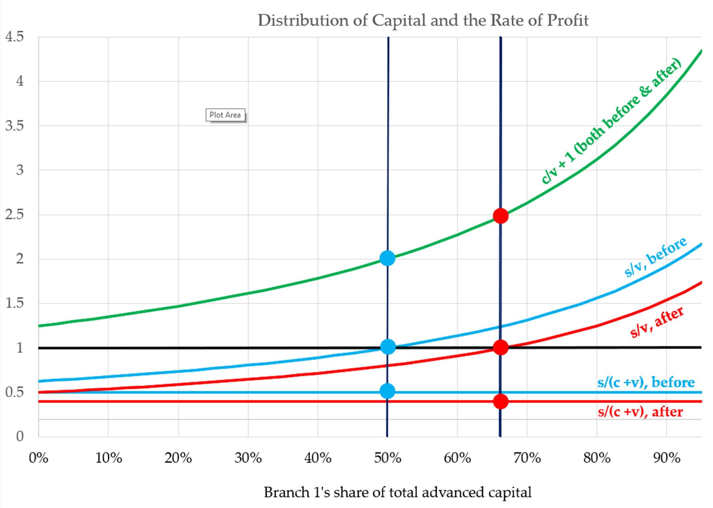 graph. distr. of K & ROP