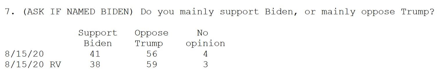 oppose-Trump-not-support-Biden-81720-ABC-WaPo